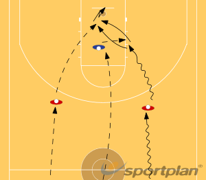 2 on 1 Fast breakBasketball Drills Coaching