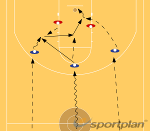 3 on 2 Fast breakBasketball Drills Coaching