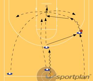 point guard fast breakBasketball Drills Coaching