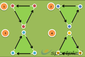 Skill Activity: 1, 2, 3 Pass and MoveFootball Drills Coaching