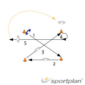 Kegelloop: X-vormFootwork and MovementBasketball Drills Coaching