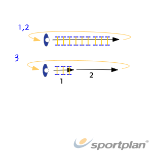 Horden : variatiesFootwork and MovementBasketball Drills Coaching