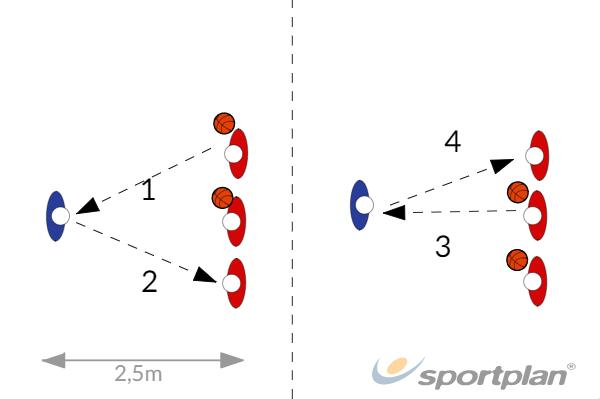 High speed passingPassingBasketball Drills Coaching