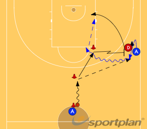 Wing ScreenScreeningBasketball Drills Coaching