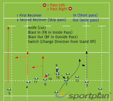 Copy of Copy of League LayoutRugby Drills Coaching