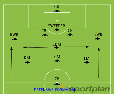 DEFENSIVE FORMATIONFootball Drills Coaching