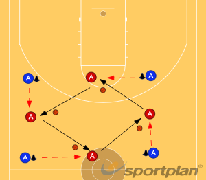 Square it up!PassingBasketball Drills Coaching