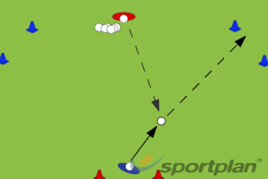 Clearing to flanksGoal keepingHockey Drills Coaching
