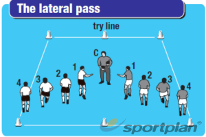Part 1b: Passing Lateral Pass (groups of 5)PassingRugby Drills Coaching