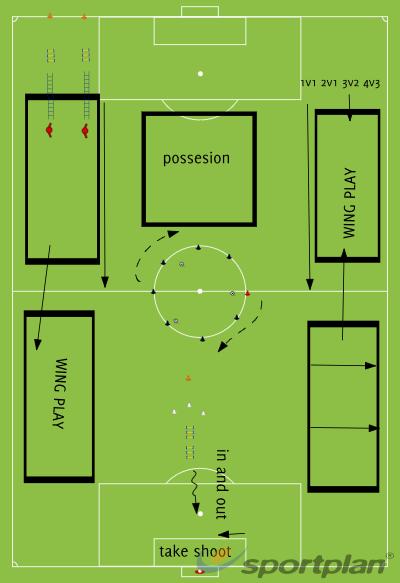 edinburgh south ladies fc 1stCrossing and FinishingFootball Drills Coaching
