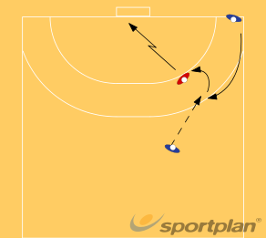 Shoot from wings on non careful defense318 jump shot farHandball Drills Coaching