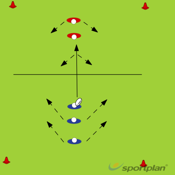 3vs2Decision makingRugby Drills Coaching