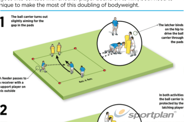 Tackle SupportRugby Drills Coaching