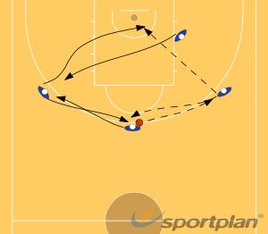 4 man floppyFootwork and MovementBasketball Drills Coaching
