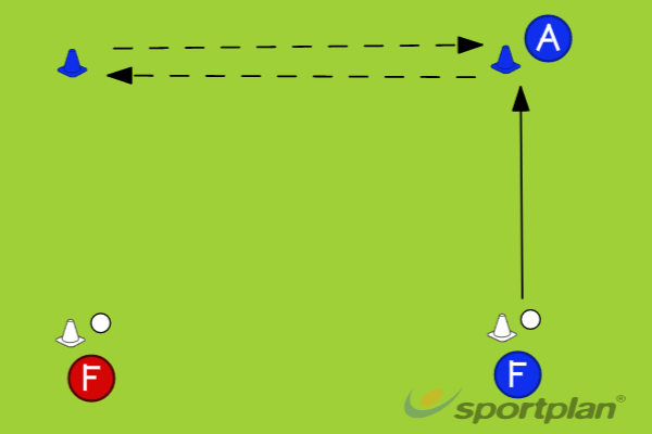 Pass and Move Shuttle RunPassing & ReceivingHockey Drills Coaching