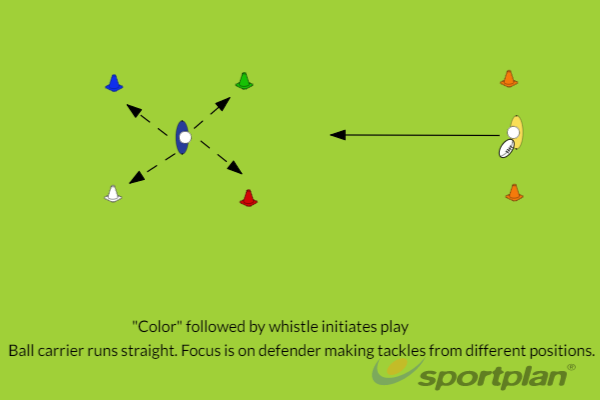 4-point tackleTacklingRugby Drills Coaching