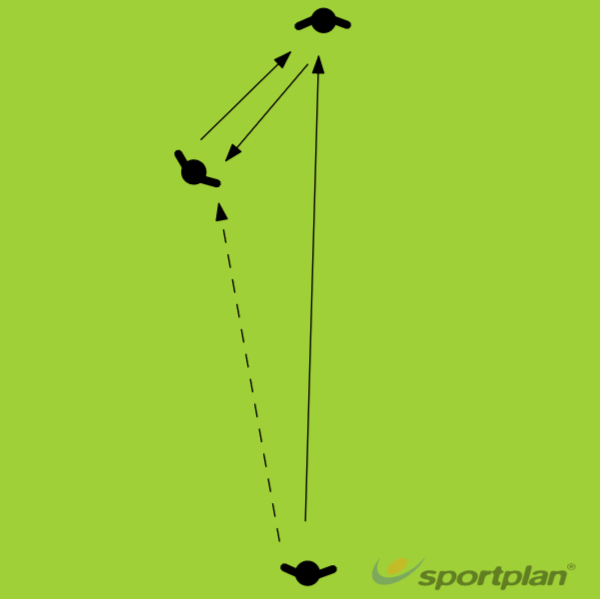 ONE TWO PASS AND MOVEFootball Drills Coaching