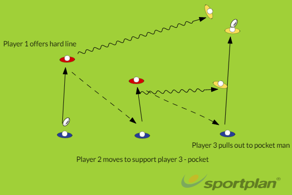 Hands ShapeMatch RelatedRugby Drills Coaching
