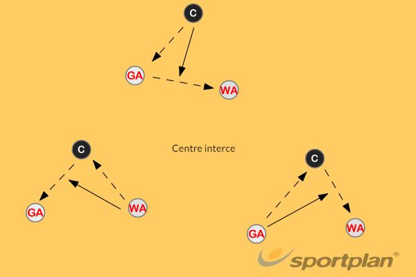 InterceptingInterceptionNetball Drills Coaching