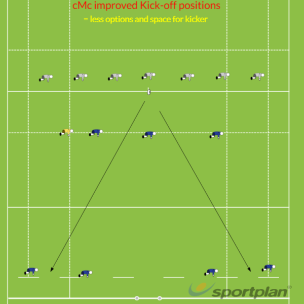 cMc improved Tag rugby Kick-off positionTag RugbyRugby Drills Coaching