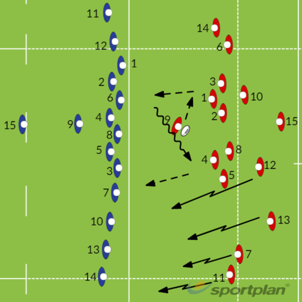 Esquema de Defensa y AtaqueCoaching toolRugby Drills Coaching