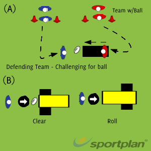 Ruck - Clearing players at BreakdownRugby Drills Coaching