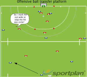 Half field outletting drillOverload situationsHockey Drills Coaching