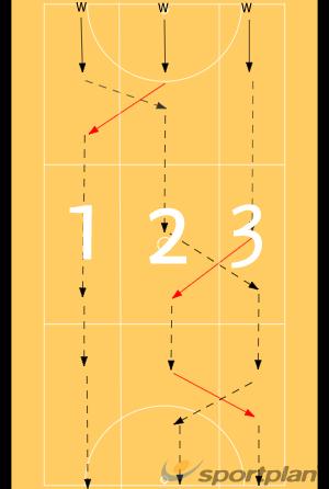 CorridorsMovementNetball Drills Coaching