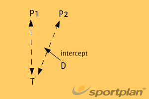 Timing leads- defenceInterceptionNetball Drills Coaching