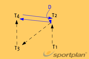 Defence lead timingInterceptionNetball Drills Coaching