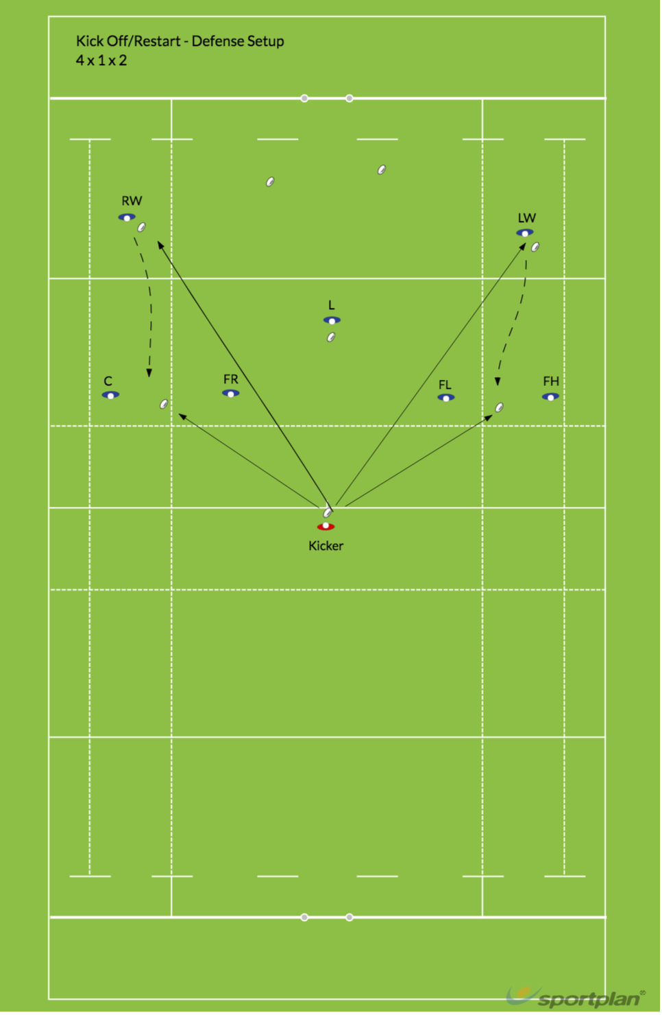 Sevens Kick Restart - DefenseRugby Drills Coaching