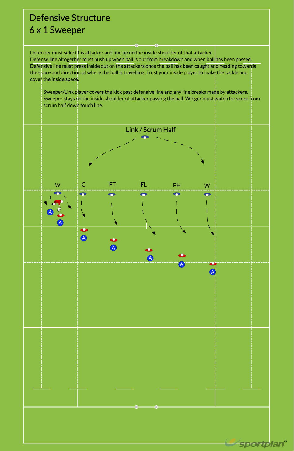 Defensive Structure - Breakdown/General PlayRugby Drills Coaching