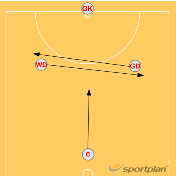 Baseline Throw In: Criss-CrossGroup practicesNetball Drills Coaching