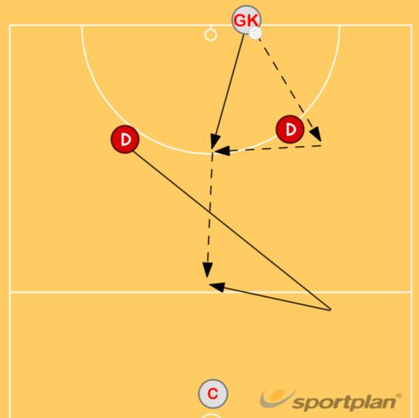 Baseline 3Getting freeNetball Drills Coaching