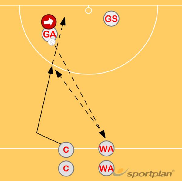 GeelongRoles & responsibilitiesNetball Drills Coaching