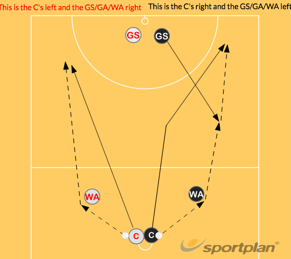 Centre Pass RulesGetting freeNetball Drills Coaching