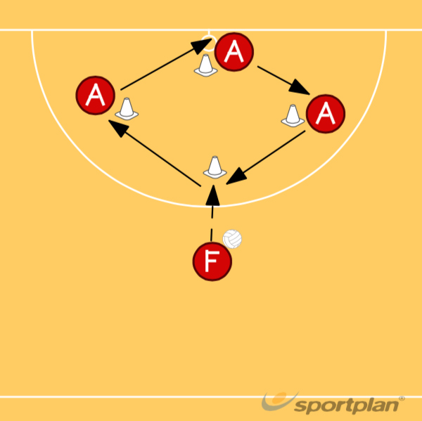 Continuous RotationShootingNetball Drills Coaching
