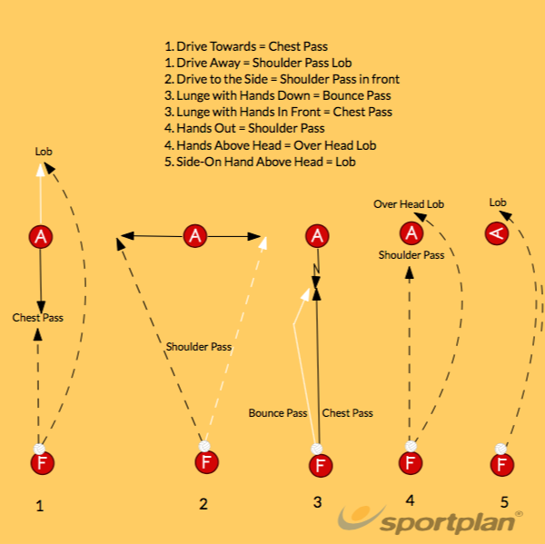 Decision Cue and Offensive ReactionDecision makingNetball Drills Coaching