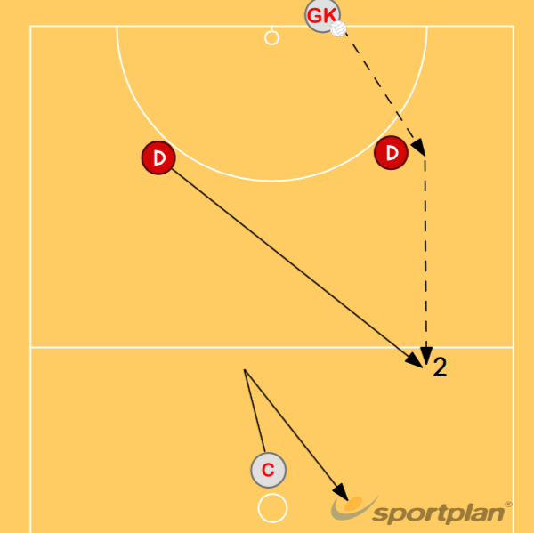 Baseline 2Group practicesNetball Drills Coaching