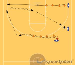coordinacion y lectura de juegoAdvanced Ball HandlingBasketball Drills Coaching