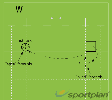 Open and Blind forwards after 1st phaseRugby Drills Coaching