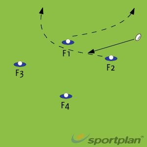 FORWARD ATTACK LINE - DIAMONDRugby Drills Coaching