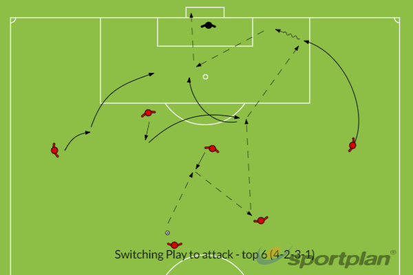 Attacking Wide - top 6 (4-2-3-1)Crossing and FinishingFootball Drills Coaching