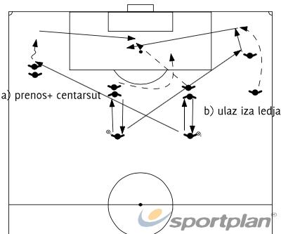 7.POVRATNA+OKRETANJE STRANEFootball Drills Coaching