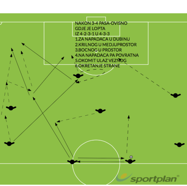 Copy of 4-2-3-1Football Drills Coaching