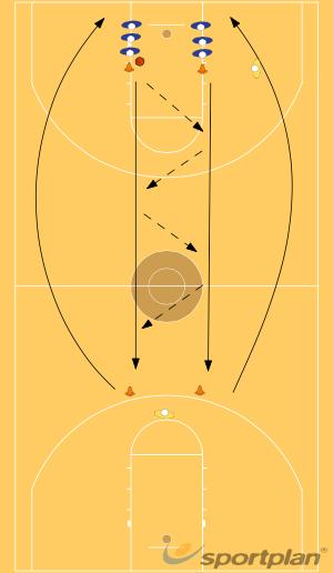 Shuffle Passing Drill (Passing & Shuffling)PassingBasketball Drills Coaching