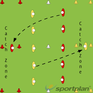 Catch ZoneRoles & responsibilitiesLacrosse Drills Coaching