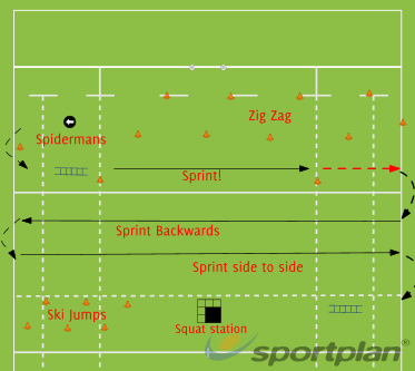 The GauntletAgility & Running SkillsRugby Drills Coaching