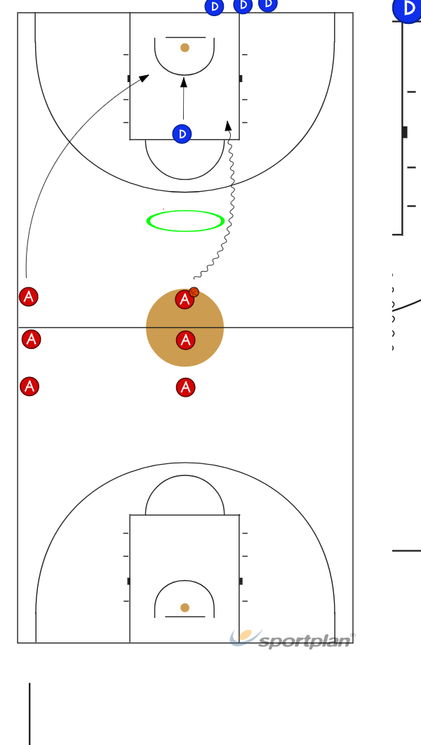 2 contra 12 v 1Basketball Drills Coaching