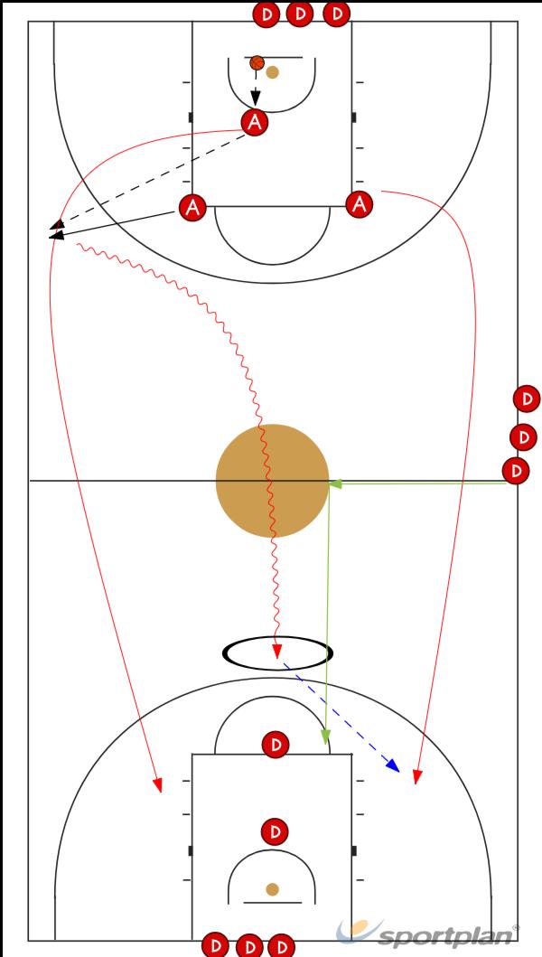 3 contra 2 + 13 v 2Basketball Drills Coaching